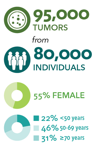 Descriptive characteristics of tumor specimens. 95,000 tumors from 80,000 individuals, 55% female, 22% < 50 years, 46 50-69 years, and 31% ≥ 70 years of age.