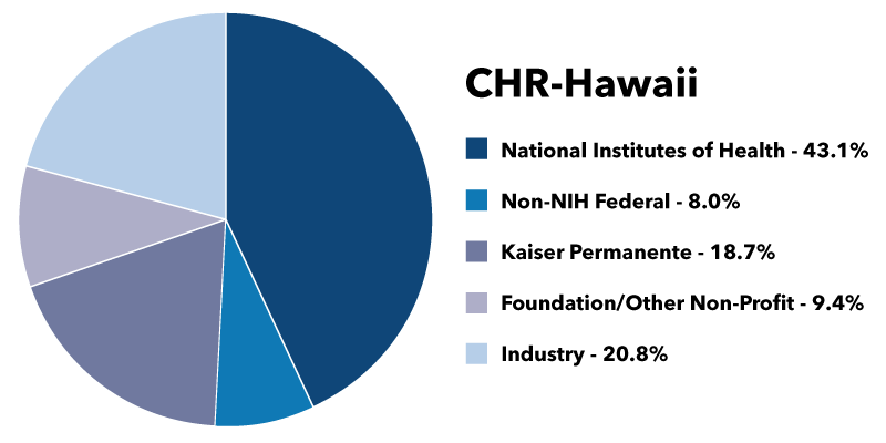 Image of pie chart for CHR-HI