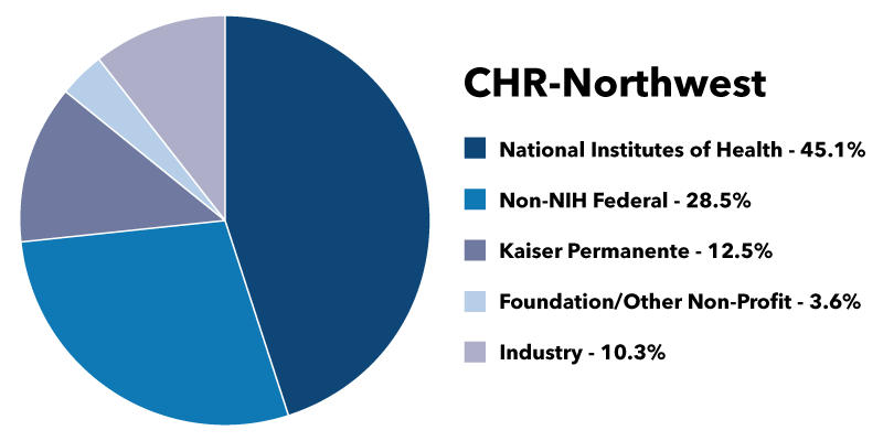 Image of pie chart for CHR-NW